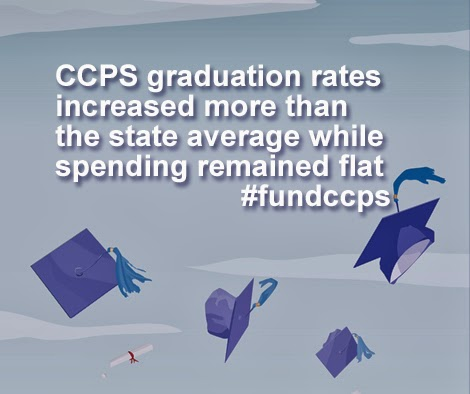 Graduation rates in Cecil County