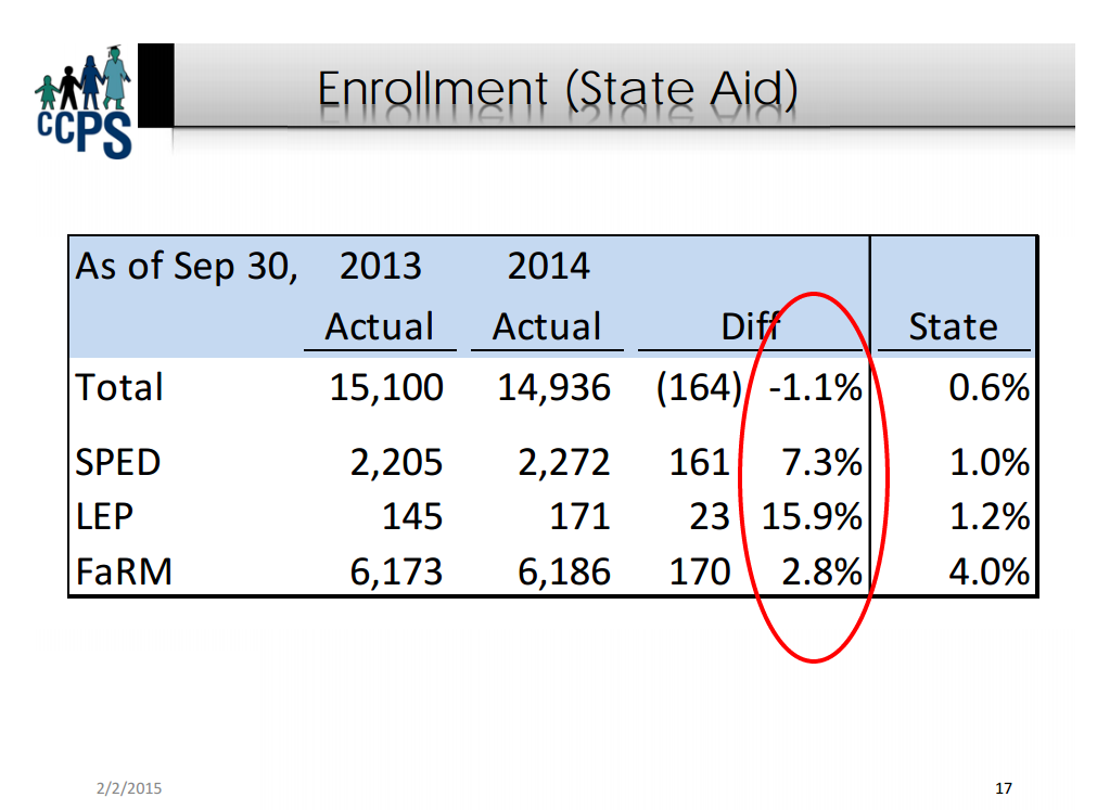 cecil-county-enrollment-state aid