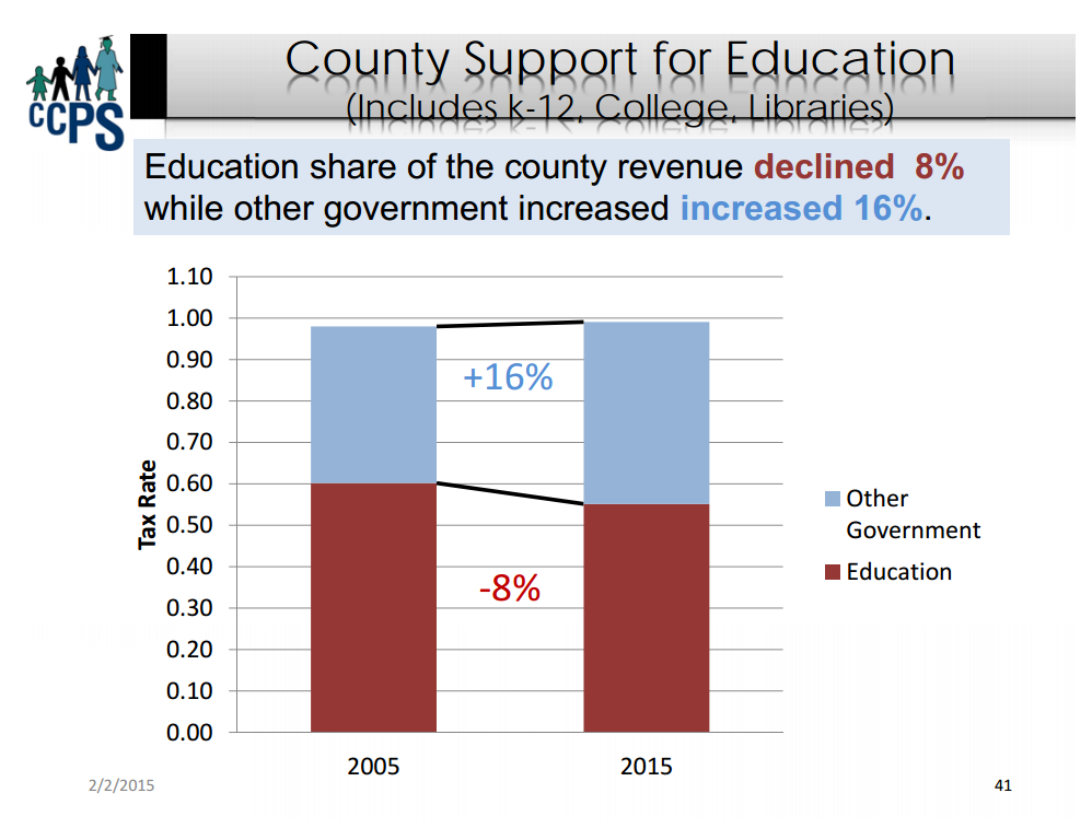 Cecil County spending on education dropped 8% between 2005 and 2015