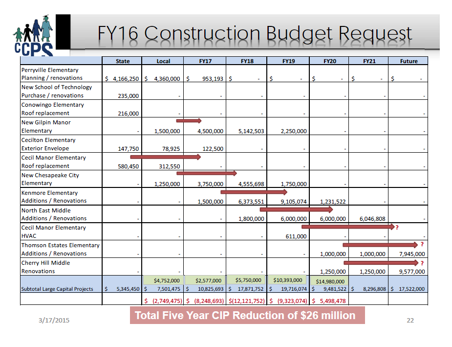 Cecil County proposed CIP FY 2016 construction