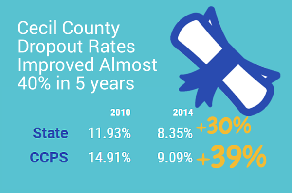 Cecil County Dropout Rates