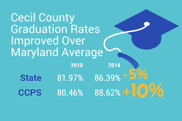 Cecil County Graduation Rates