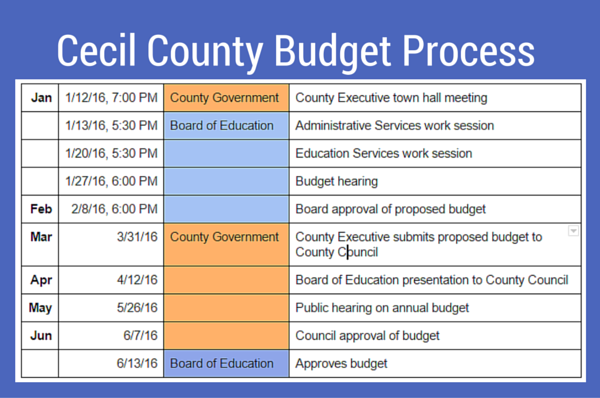 Cecil County Budget Process
