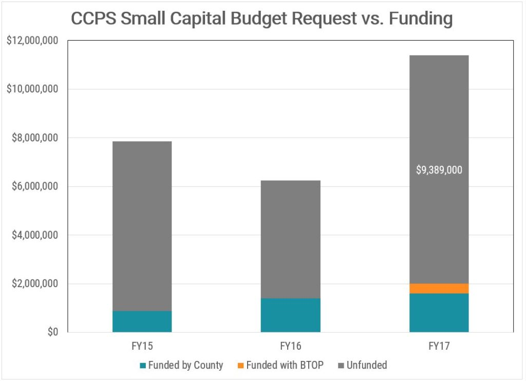 CCPS small capital budget request vs funding, 2015-2017