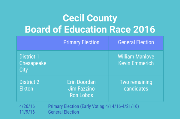 Cecil County Public Schools Board of Education Election