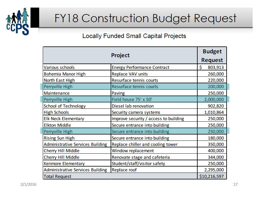 CCPS budget request FY18