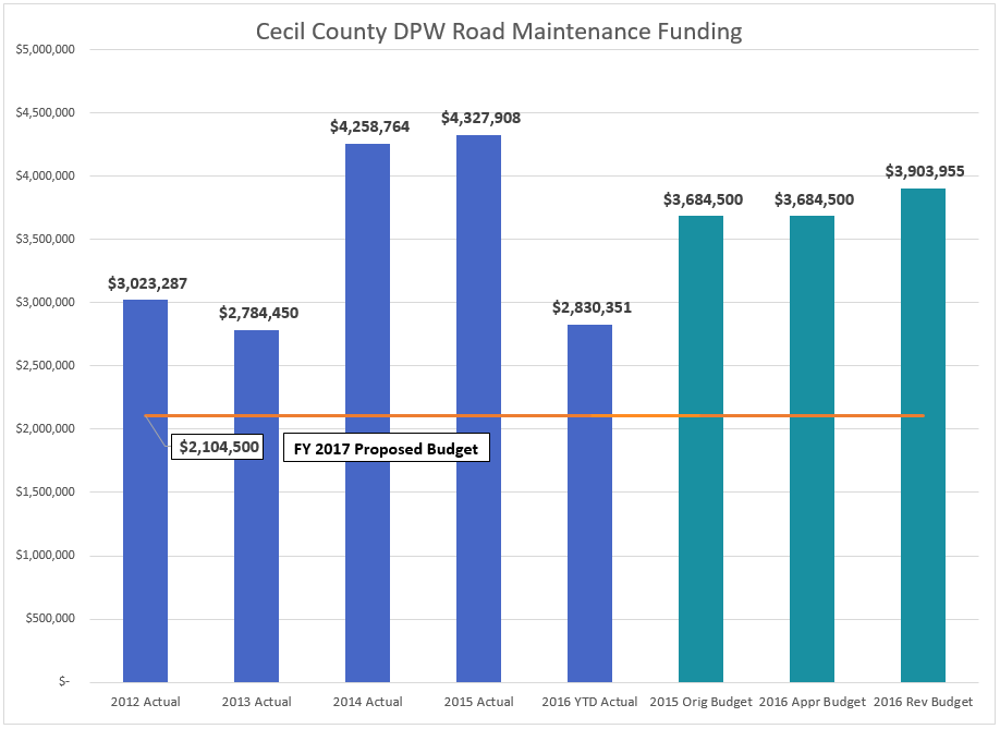 Cecil County Road Maintenance Budget