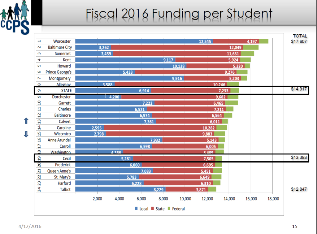 Maryland Funding per Student