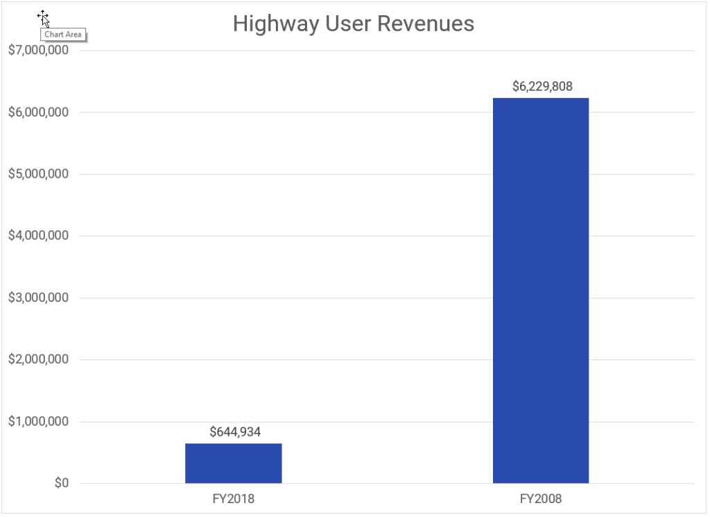 highway user revenues