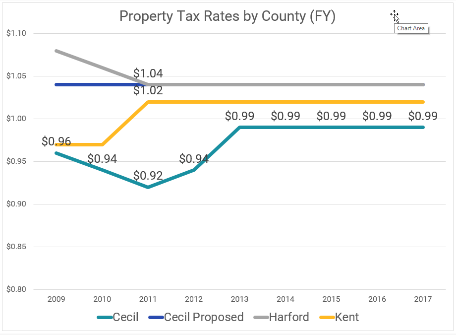 Maryland property tax trends