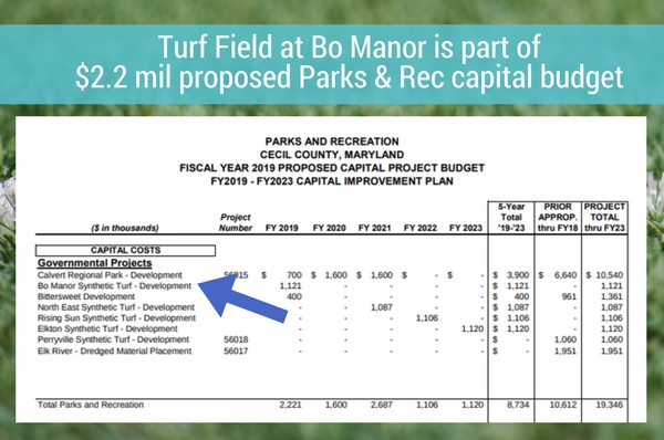 FY19 Cecil County Capital Budget