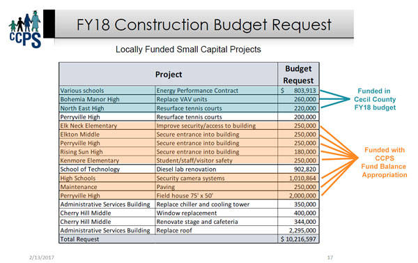CCPS FY18 capital budget vs funding